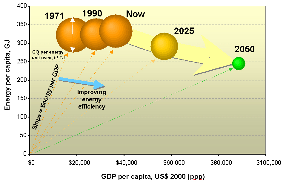 The US energy transformation through to 2050