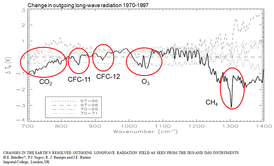 Changes in outgoing long-wave radiation 1970-1997 (satellite)