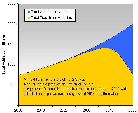 Electric car penetration