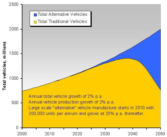Electric car penetration