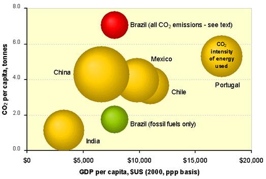 Brazil blog post bubble chart