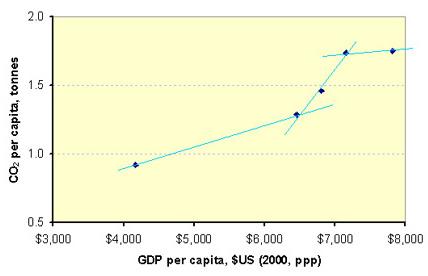 Brazil blog post line chart