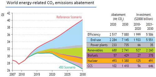 IEA Chart (small)