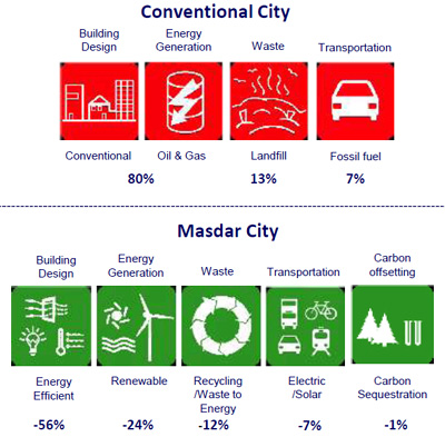 Masdar City CO2 compared to a conventional city.