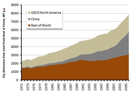 Coal Fired Emissions
