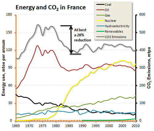 The energy mix shell climate change - Emission cuisine france 2 ...