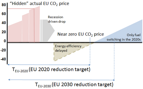 Low EU Carbon Price - with recession