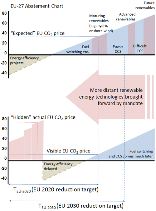 Low EU Carbon Price