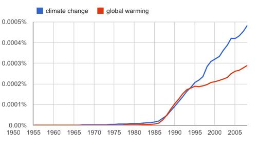 Google ngram climate change