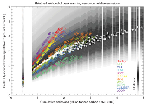 Peak warming vs cumulative carbon
