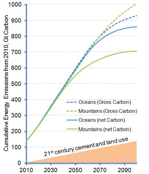 NLS Cumulative Emissions