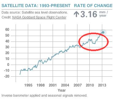 Recent sea level