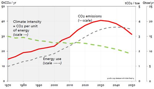 Randers - CO2