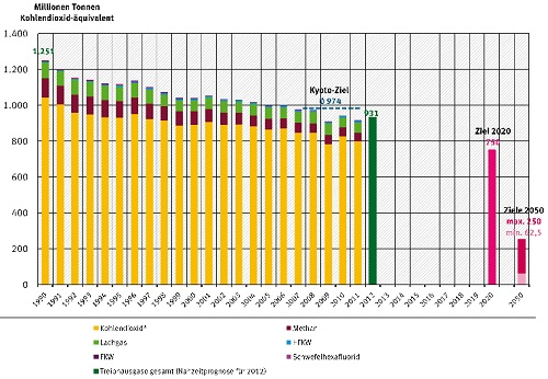 German Emissions