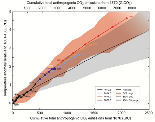 IPCC Cumulative Carbon