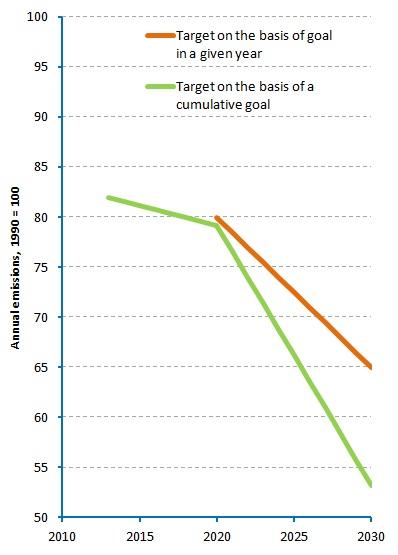 Eu Emissions Goal 2030