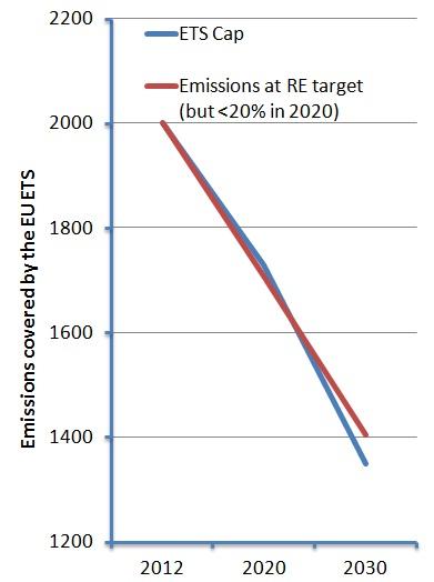 EU ETS RET impact to 2030