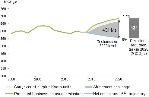 Australia Reduction Task to 2020