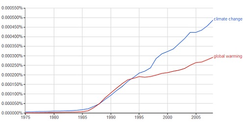 Ngram - Climate vs Warming