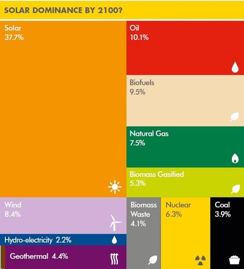 Solar in Oceans