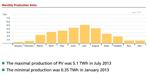 Annual solar production in Germany 2013j
