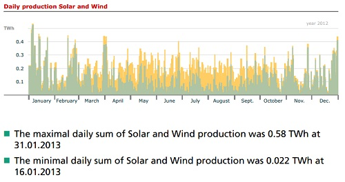 Annual solar + wind production in Germany 2013 by day