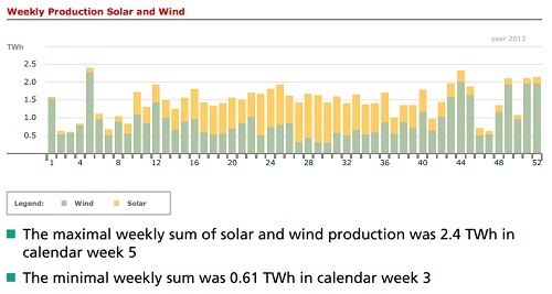 Annual solar + wind production in Germany 2013 by week