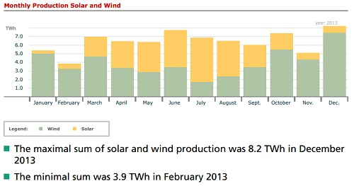 Annual solar + wind production in Germany 2013