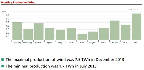 Annual wind production in Germany 2013