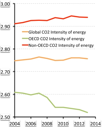 Global CO2 intensity of energy