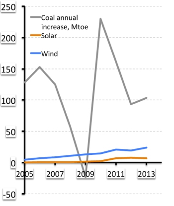 Increase in coal use