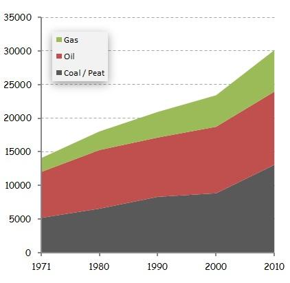Global energy emissions