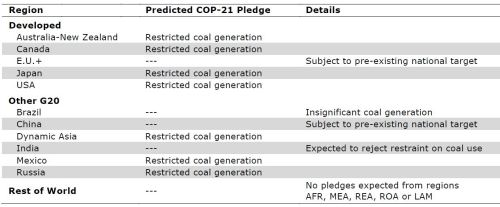 MIT Coal Assumptions