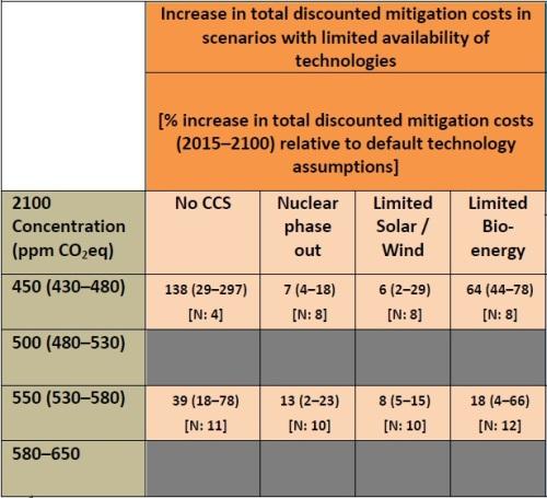 IPCC WGIII Table SPM2