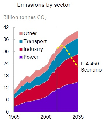 BP Emissions to 2035
