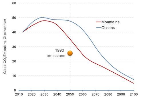 NLS Emissions to 2100