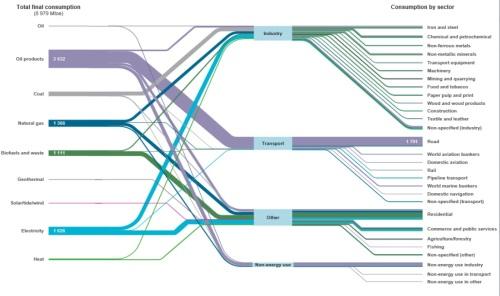 Global final energy 2012