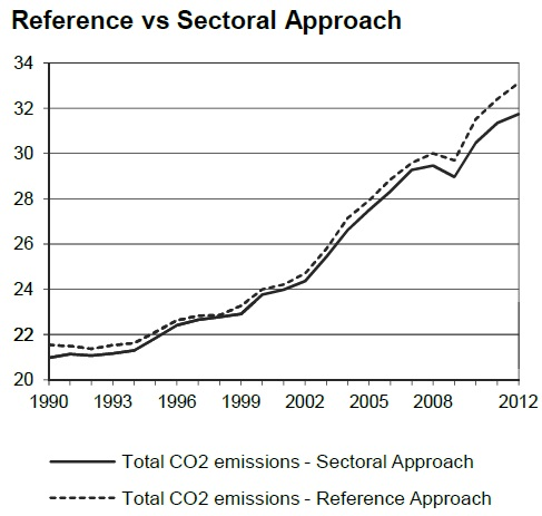 Reference vs. Sectoral IEA