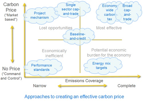Effective carbon price