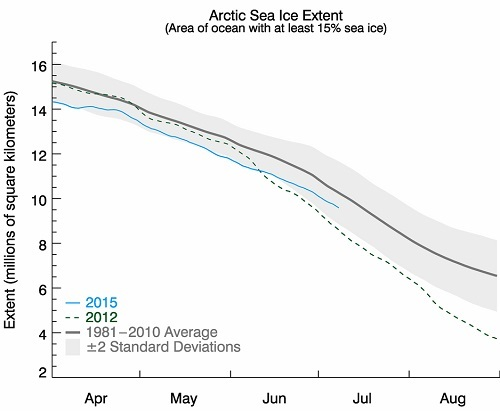 Arctic Sea Ice Extent July 2015