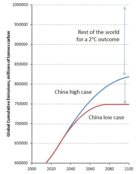 Impact of Chinese Cumulative Emissions