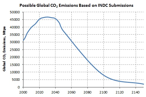 Global CO2 Emissions Post INDC