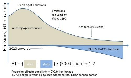 Emission pathway