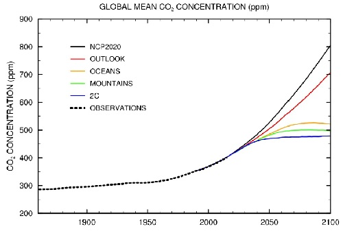 MIT CO2 Concentration
