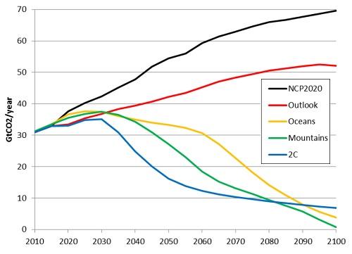 Scenario emission profiles