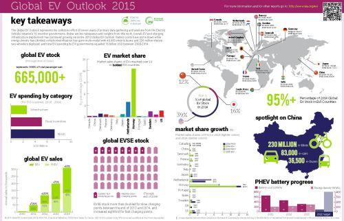 IEA EV Infographic