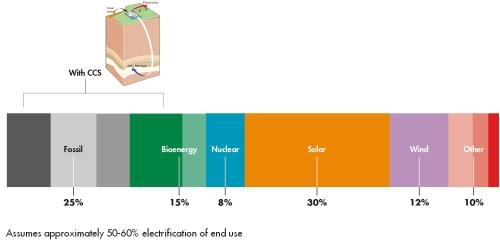 NZE Energy mix in 2100