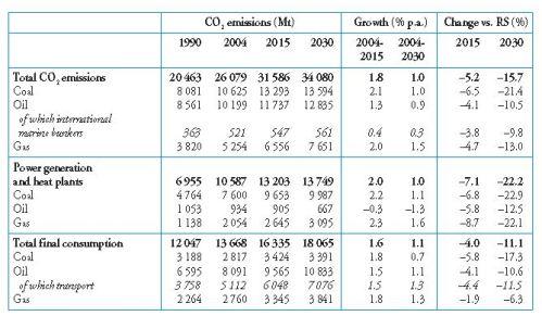 IEA WEO 2006 APS CO2