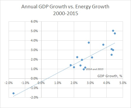 GDP Growth and Energy Growth
