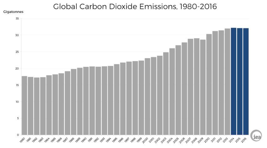 IEA CO2 Emissions